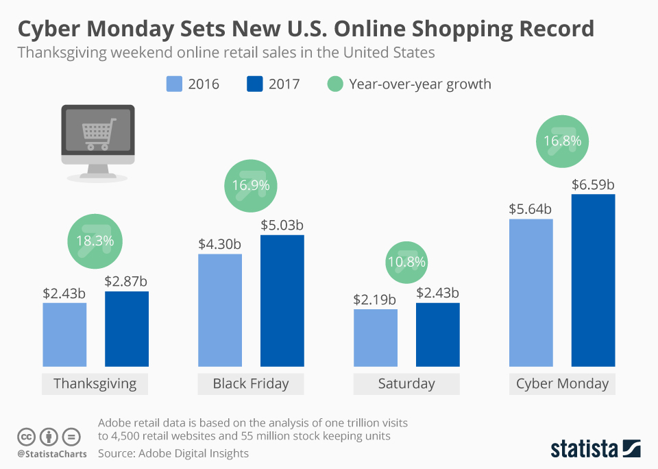 marketing matters 12 1 17 graphic on cyber monday