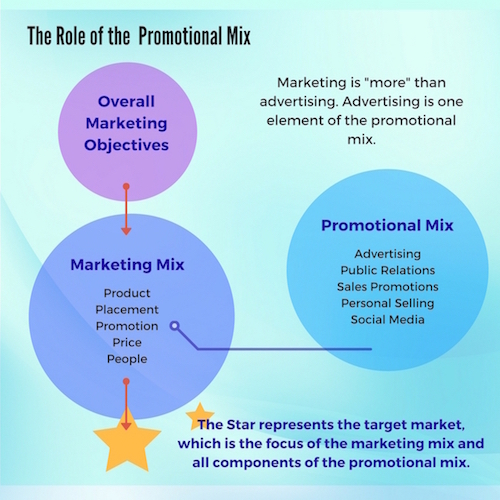 role of promotional mix